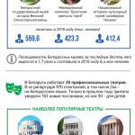 Самые популярные музеи и театры Беларуси