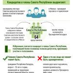 Выборы в Совет Республики Национального собрания
